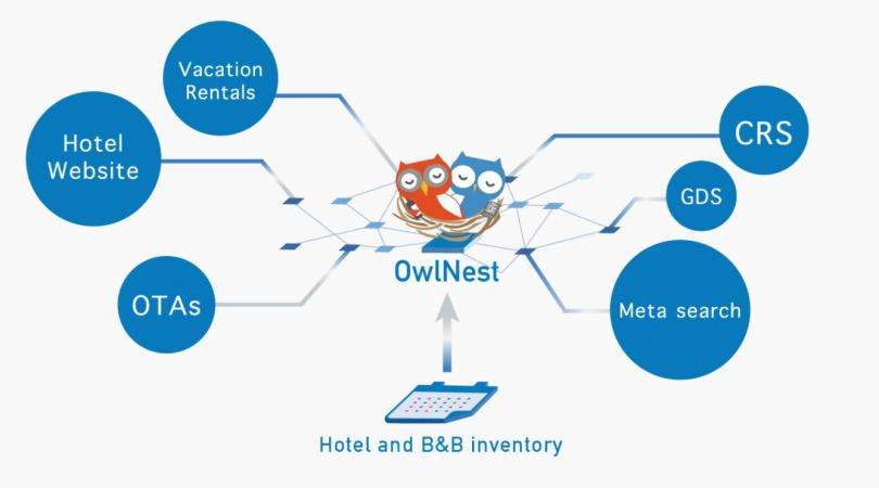 Owlting Offers First Blockchain Based Integrated Lodging